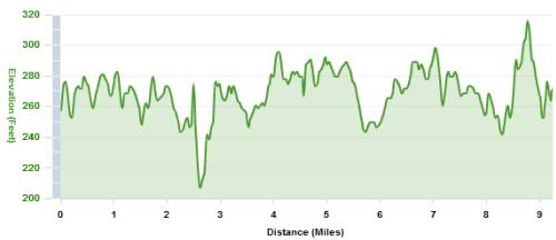 9.2-mile leg course elevation of HMRCC Winter Marathon Relay
